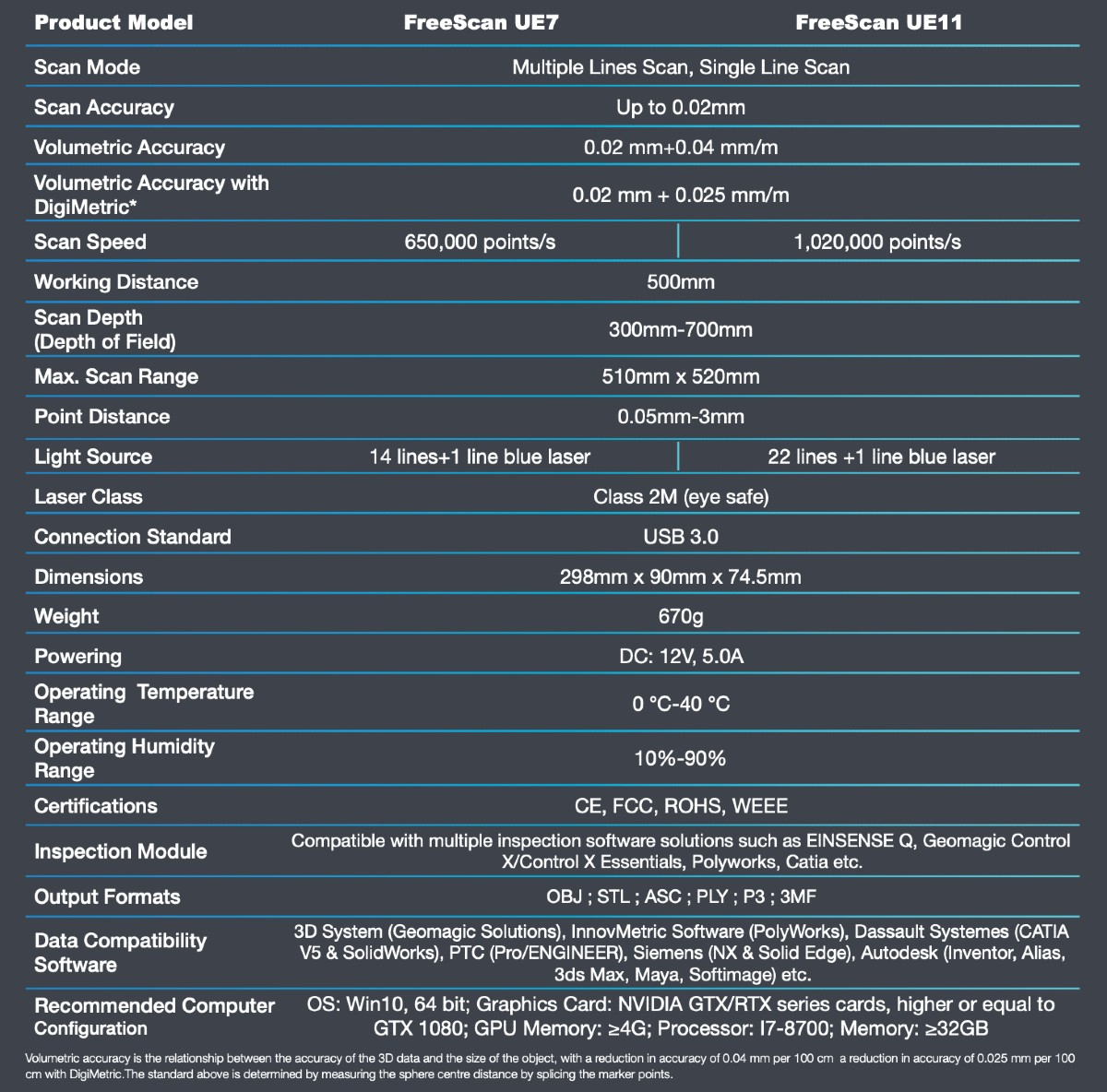 freescan ue7 specification