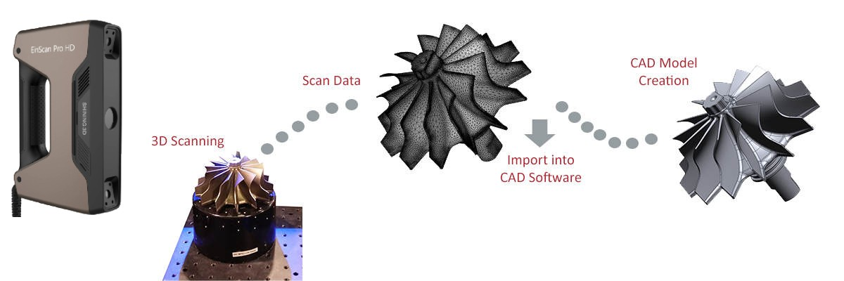 3d scanning to reverse engineering process